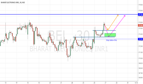 BEL: Possible day trade set up