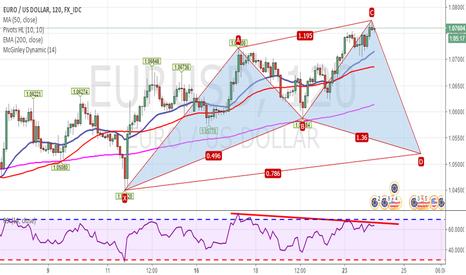 EURUSD: EUR/USD 2H Bullish Cypher and RSI Divergence