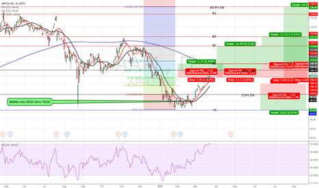 AAPL: Short-Term Analysis for Apple Inc.-AAPL.