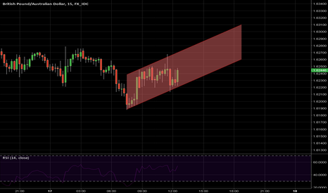 GBPAUD: Try this 15 min channel