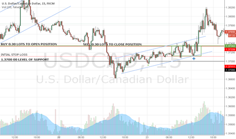 USDCAD: TRADE OF THE DAY 23-02-2016 ($-2.29)