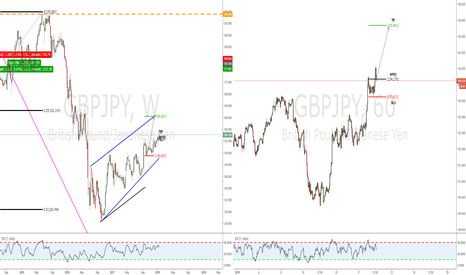 GBPJPY: Simple abc at trend continuation