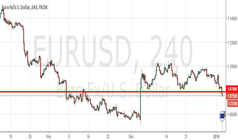 EURUSD: usd: A safe haven ?