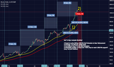 BTCUSD: BTCUSD 100d MA Bull to Bear Analysis | Revisited | Dec 17