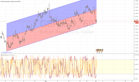 GBPUSD: GBP/USD Time to BUY