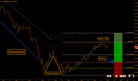 USDJPY: USDJPY: Beautiful Reversal Setup