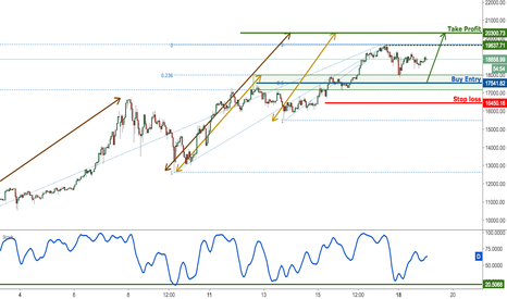 BTCUSD: Bitcoin bouncing nicely, remain bullish