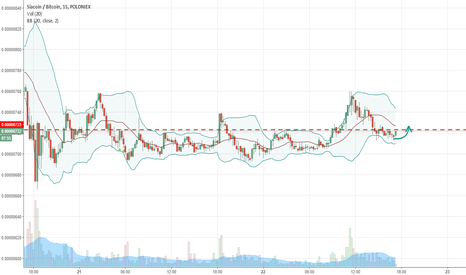 SCBTC: SC breaks structure and going up