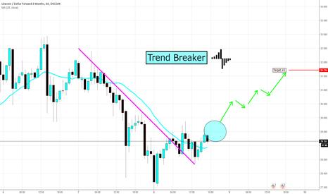 LTCUSD3M: Trend Breaker LTCUSD Sytem