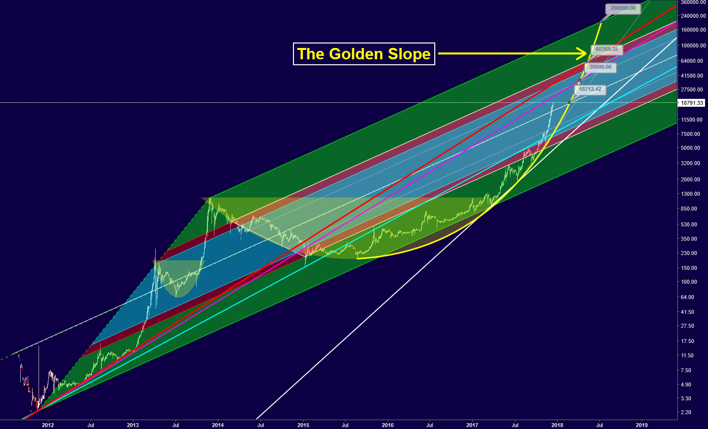 Bitcoin - Golden Slope