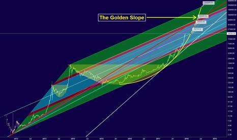 BTCUSD: Bitcoin - Golden Slope