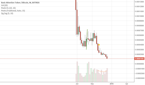 BATBTC: Long term buy, historic discount?