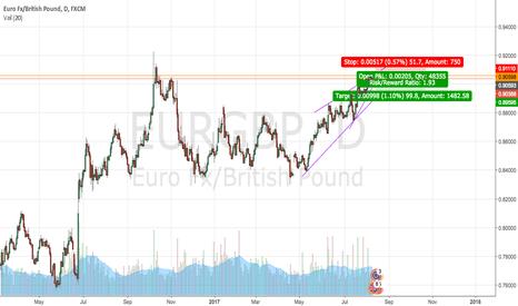 EURGBP: eurusd short