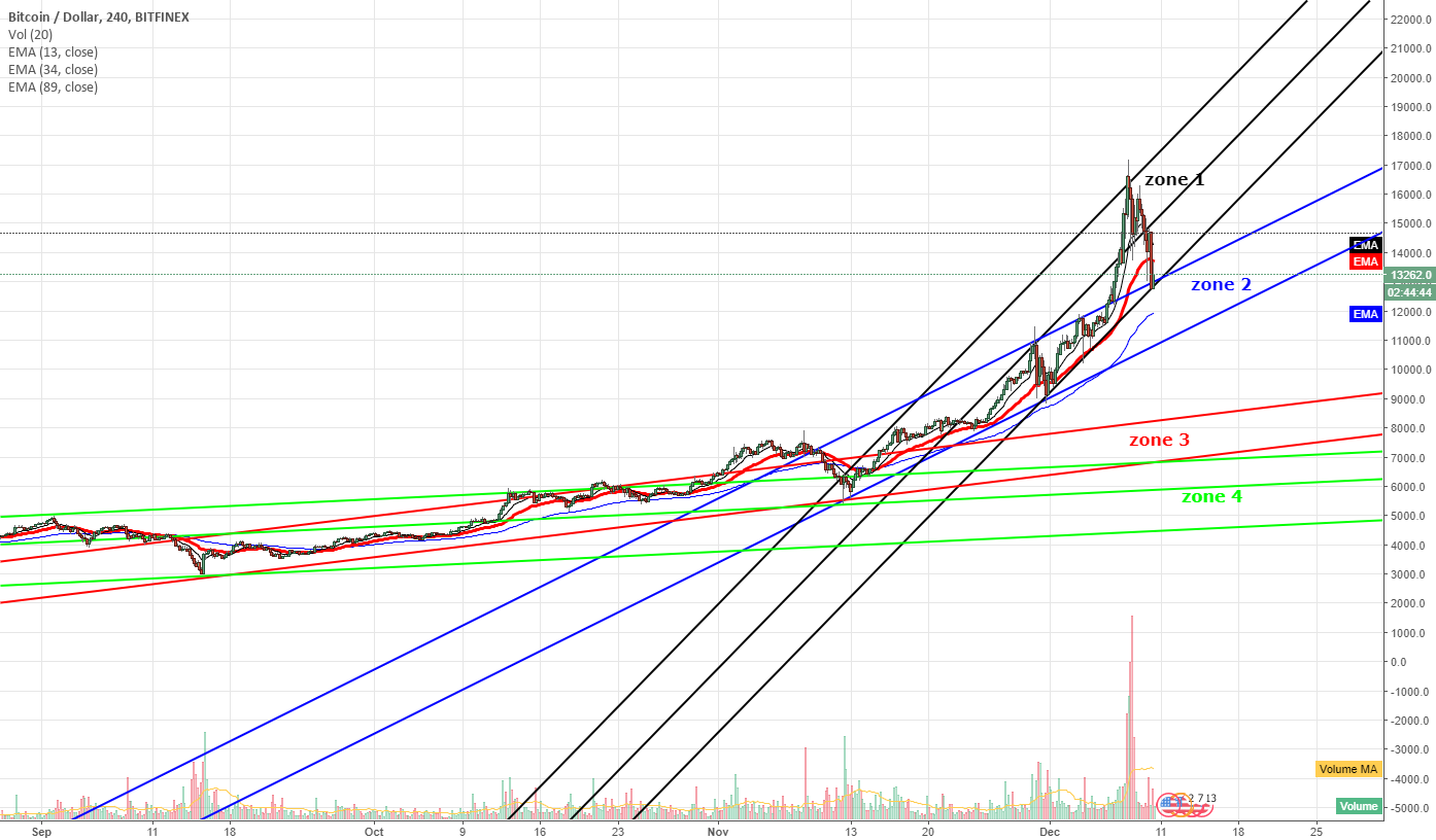 Bubble Burst!? or Whales swallowing planktons? small investor