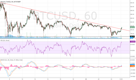 BTCUSD: Breakout of descending triangle