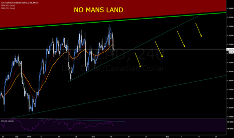 USDCAD: USDCAD Short Opportunity - 4hr & End to Daily Correction?