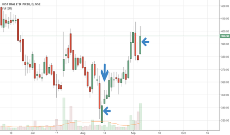 JUSTDIAL: candlestick pattern