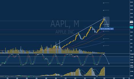 AAPL: Short (SELL) Opportunity