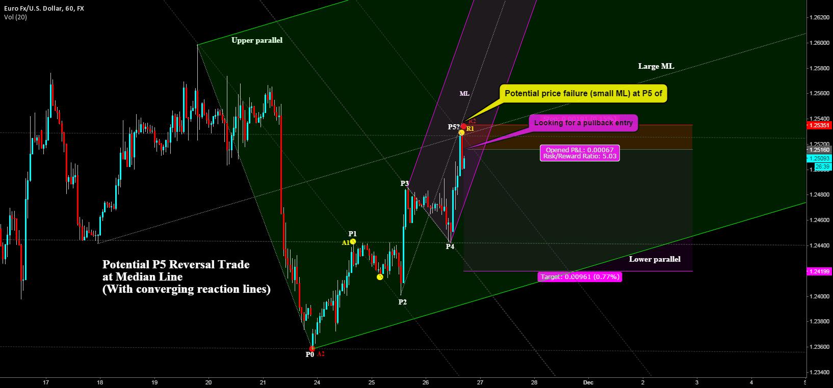 Potential P5 Reversal Trade at Median Line