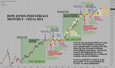 DJI: DOW INDUSTRIALS MONTHLY - 10X BOOMS and AFTERMATH