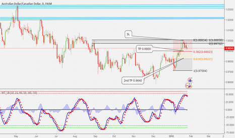 AUDCAD: HAVE MOVED SL