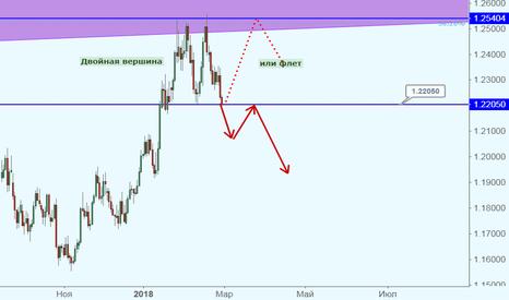 EURUSD: EUR/USD у критического уровня!
