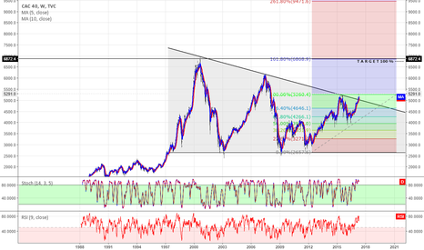 CAC40: CAC40 WEEKLY LONG