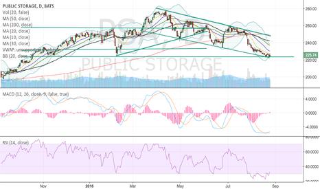 PSA: PSA short term bounce possible?