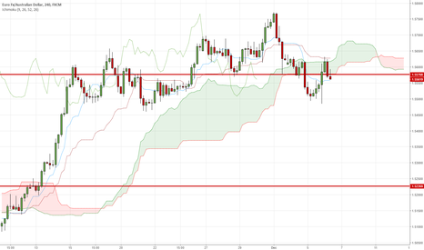 EURAUD: EURAUD - possibility to enter shorts