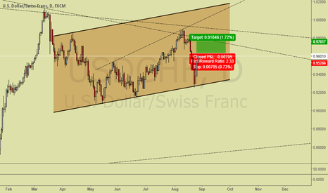 USDCHF: USDCHF GOING TO BREAK THE MONTHLY TREND LINE