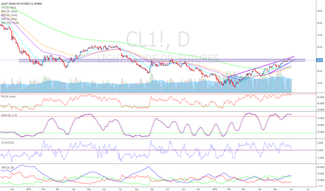 CL1!: As #OPEC Meets, #Crude May Feel Disappointed