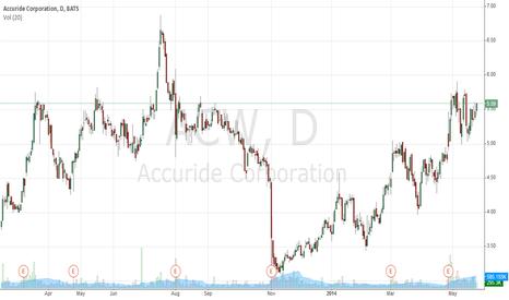 ACW: Accuride