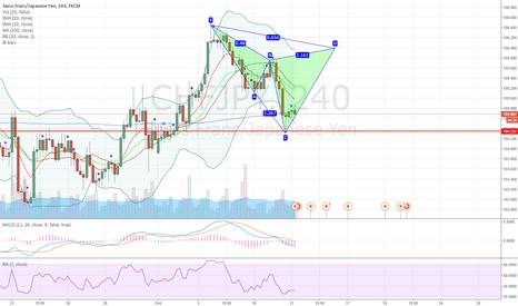 CHFJPY: CHFJPY potential bearish cypher pattern setting up on 4H chart