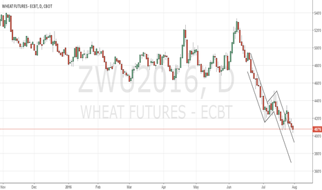 ZWU2016: CBoT Wheat back to neutral mode