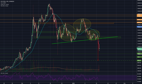 BTCUSD: Head and Shoulders 4h chart