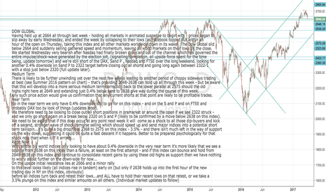 DOWG: Dow Global Support from old highs holding up so far