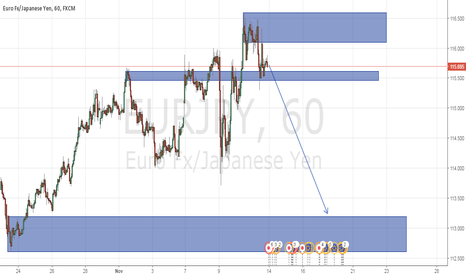 EURJPY: yen will gain on eur temporary