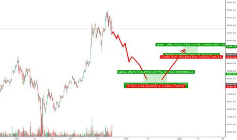 BTCUSD: BTC: В ближайшие 3 недели увидим падение и рост.