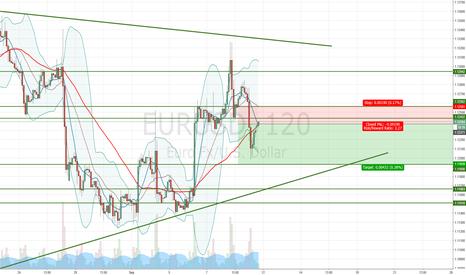 EURUSD: EUR/USD Bearish trend continuation