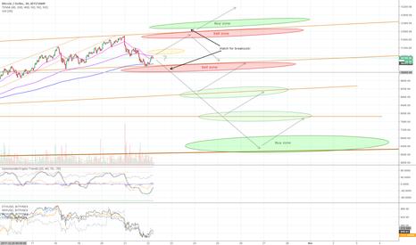 BTCUSD: Feb 22 - Bitcoin resistance levels & buy/sell zones (short term)