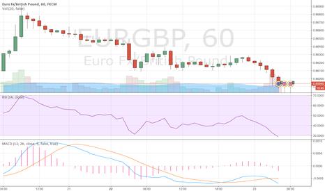 EURGBP: EUR/GBP BEARISH