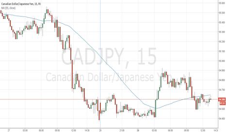 CADJPY: CADJPY should move upward today