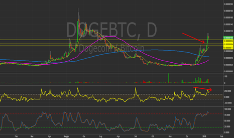 DOGEBTC: $DOGEBTC - Daily chart