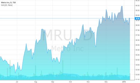 MRU: Metro Inc. stock price