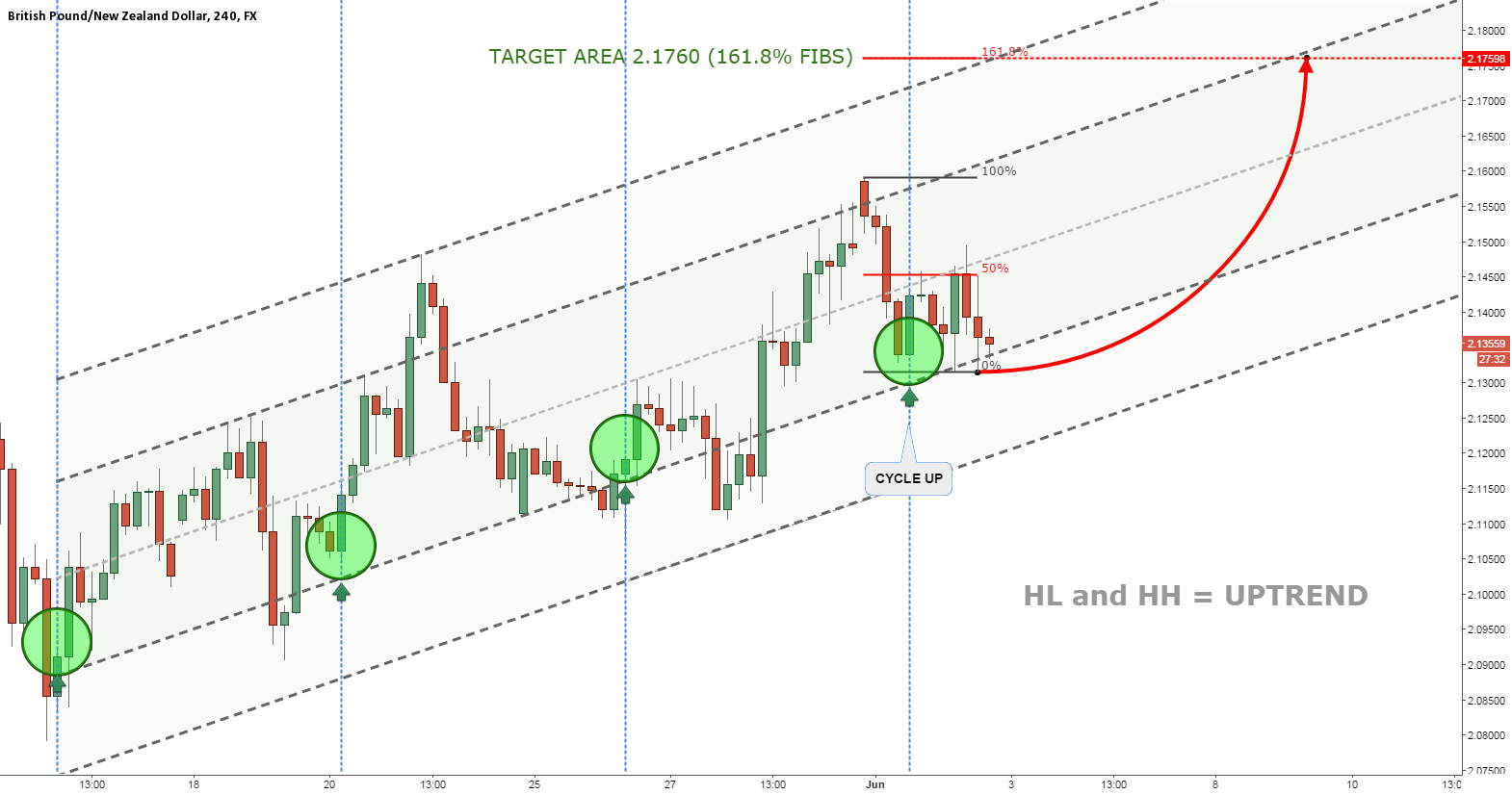 GBPNZD CLEAR UPTREND