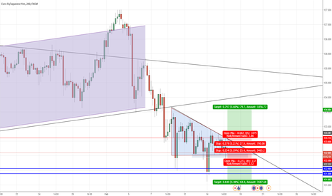 EURJPY: Waiting for a breakout of the triangle for EURJPY