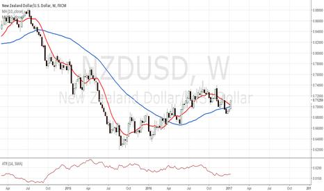 NZDUSD: NZD/USD W1