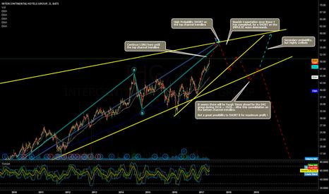 IHG: High Probability LONG until top trendline, before massive SHORT