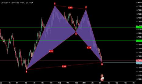 CADCHF: 加元/瑞郎,日线图,上涨蝙蝠模式