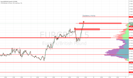 EURGBP: EURGBP продажа 0.7805